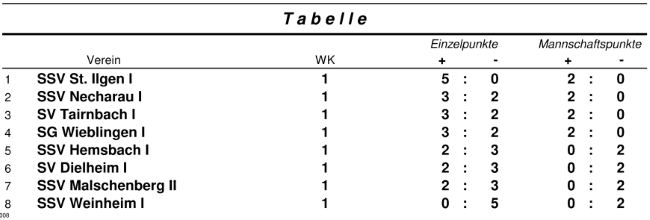 wk1-tabelle