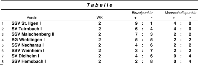 wk2-tabelle